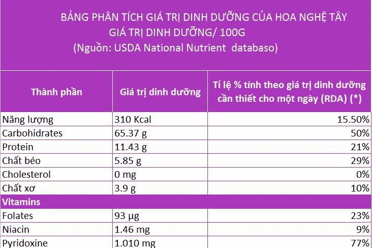 Giá trị dinh dưỡng của saffron